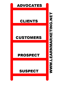 relationship ladder of customer loyalty