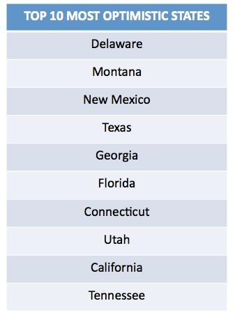 Most Optimistic States