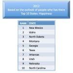 Happiest States