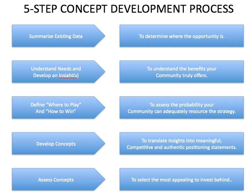 development concepts Why are basic concepts important there are four classifications of concepts these are spatial (location), temporal (time), quantity (number), quality (description.