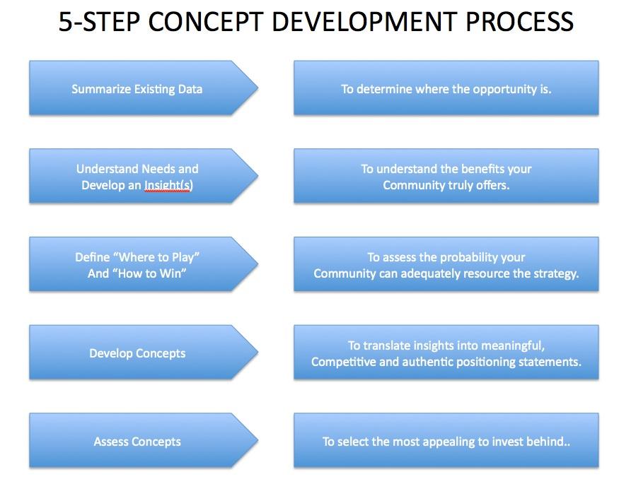 Doss Development Corporation