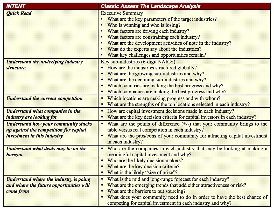 Landscape Assessment Questions