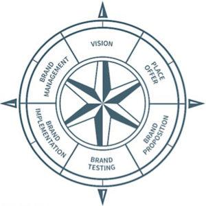 brand-compass