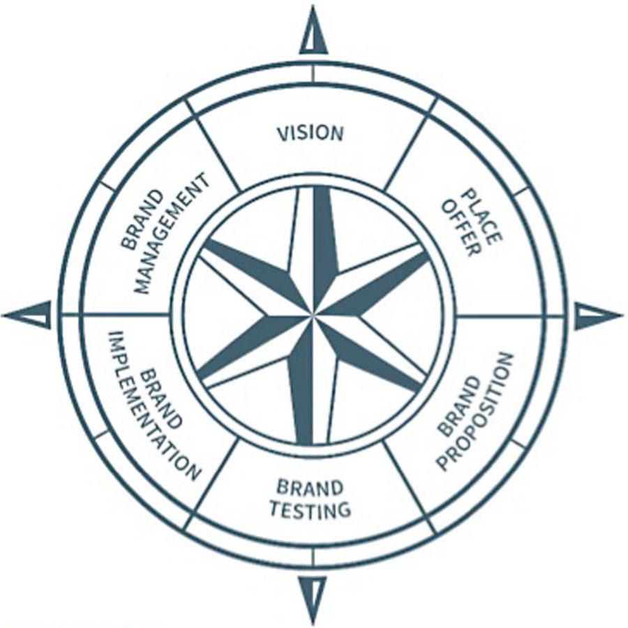 Brand compass strengthening brand america pooptronica