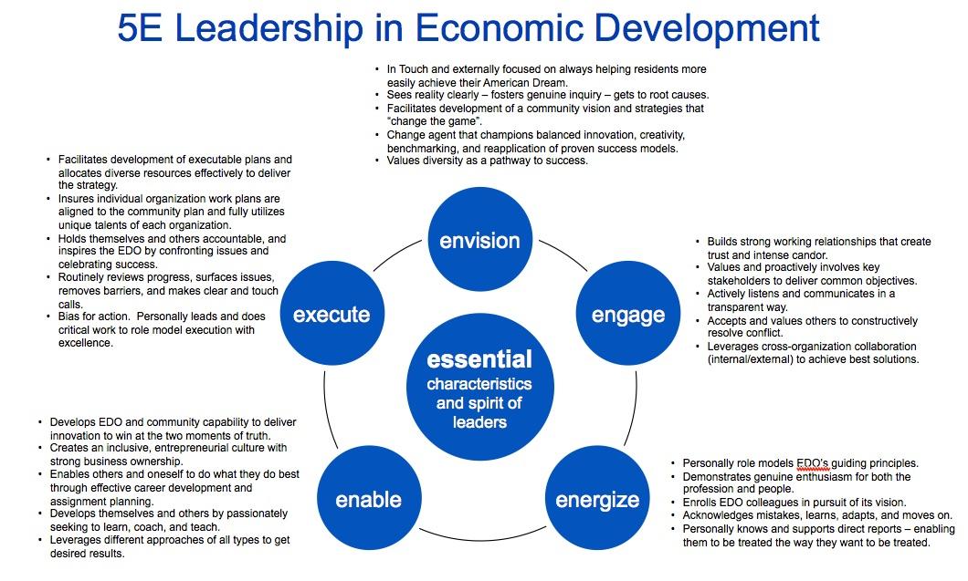 Leadership in Economic Development copy | Strengthening